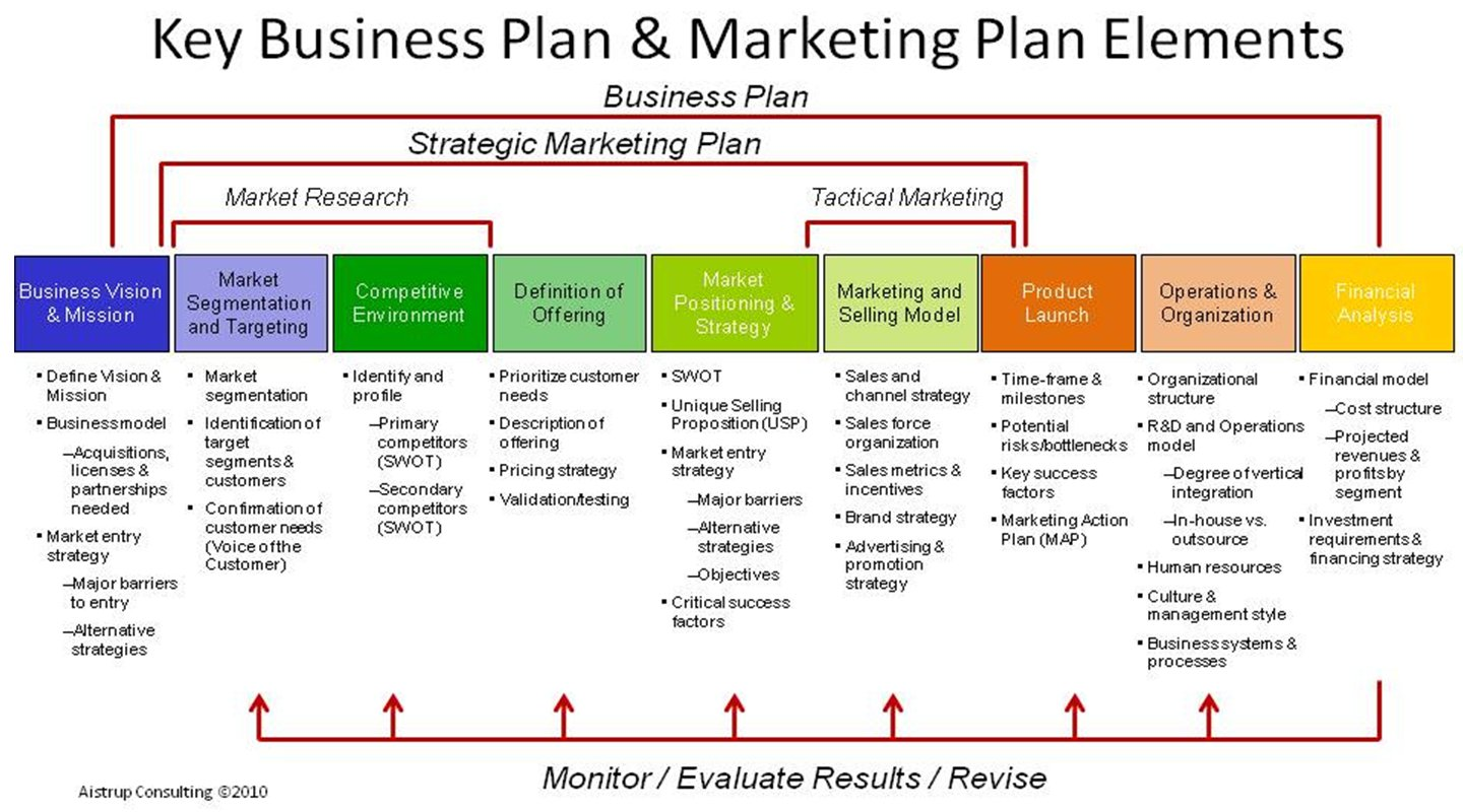 Plan De Marketing Estructura Marketing Branding