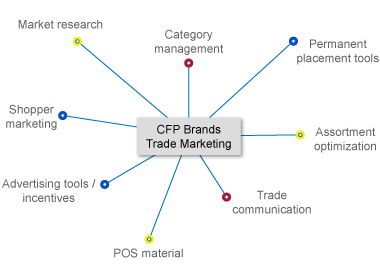 Proceso-Trade-Marketing-marketingbuilding