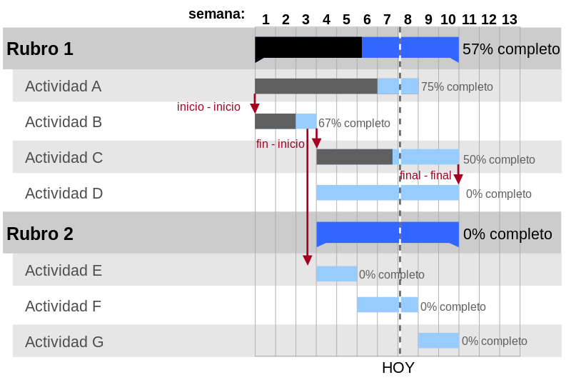 Diagrama de gantt marketing branding estructura carta diagrama gantt marketing ccuart Image collections