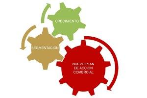 marketing estrategico, plan de marketing, marketing empresas
